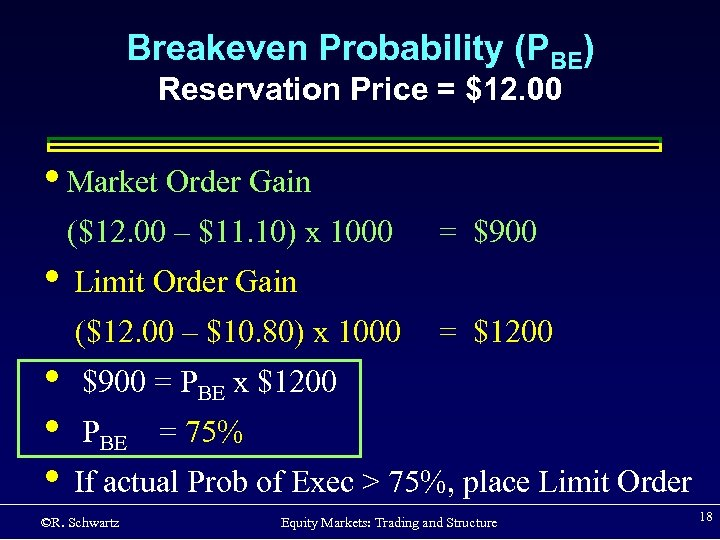 Breakeven Probability (PBE) Reservation Price = $12. 00 • Market Order Gain ($12. 00