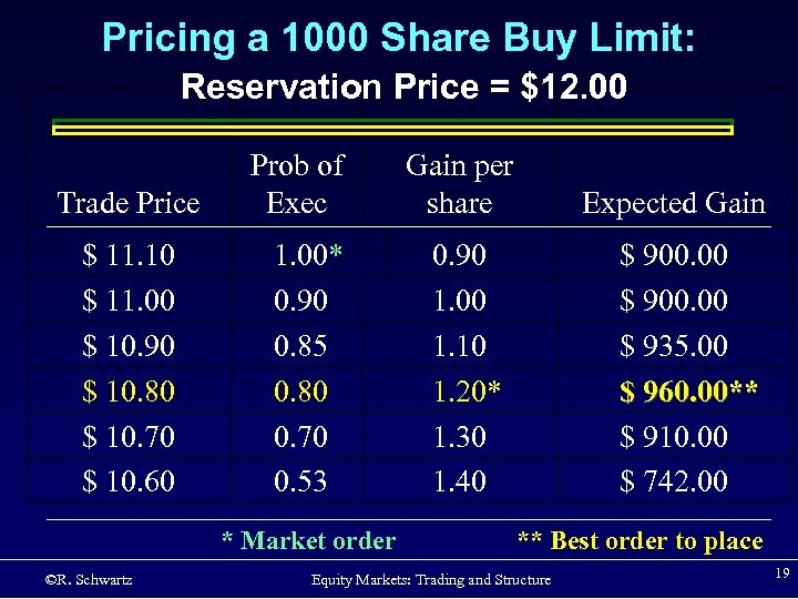 Pricing a 1000 Share Buy Limit: Reservation Price = $12. 00 Trade Price $