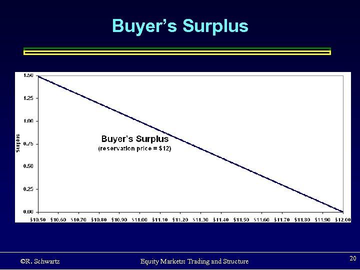 Buyer's Surplus ©R. Schwartz Equity Markets: Trading and Structure 20