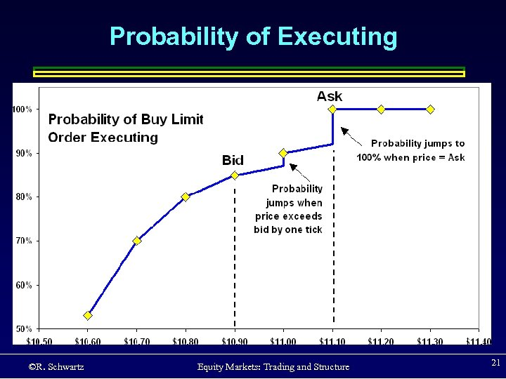 Probability of Executing ©R. Schwartz Equity Markets: Trading and Structure 21