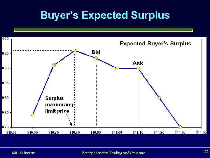 Buyer's Expected Surplus ©R. Schwartz Equity Markets: Trading and Structure 22