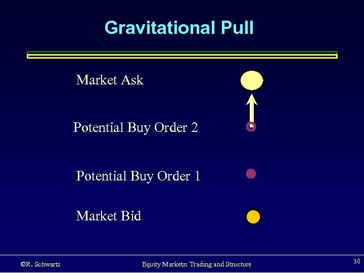 Gravitational Pull Market Ask Potential Buy Order 2 Potential Buy Order 1 Market Bid