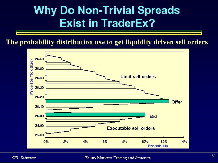 Why Do Non-Trivial Spreads Exist in Trader. Ex? Price (5¢ Tick Size) The probability