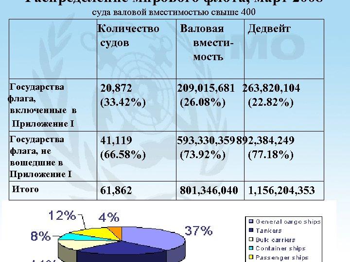 Распределение мирового флота, март 2008 суда валовой вместимостью свыше 400 Количество судов Валовая вместимость