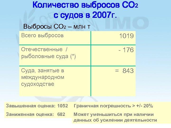 Количество выбросов CO 2 с судов в 2007 г. Выбросы CO 2 – млн