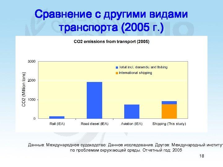 Сравнение с другими видами транспорта (2005 г. ) Данные: Международное судоходство: Данное исследование. Другое: