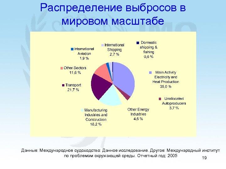 Распределение выбросов в мировом масштабе Данные: Международное судоходство: Данное исследование. Другое: Международный институт по