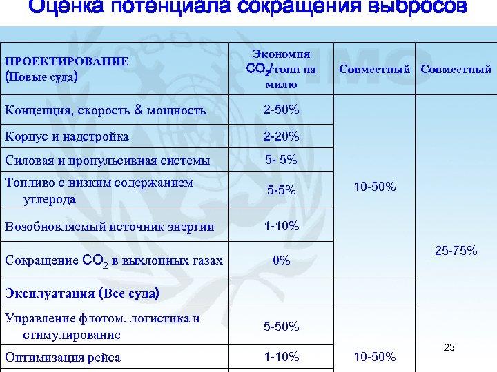 Оценка потенциала сокращения выбросов ПРОЕКТИРОВАНИЕ (Новые суда) Экономия CO 2/тонн на милю Концепция, скорость