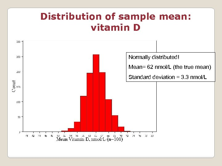 Distribution of sample mean: vitamin D Normally distributed! Mean= 62 nmol/L (the true mean)