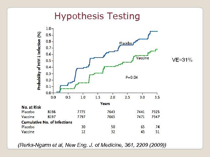 Hypothesis Testing VE=31% (Rerks-Ngarm et al, New Eng. J. of Medicine, 361, 2209 (2009))