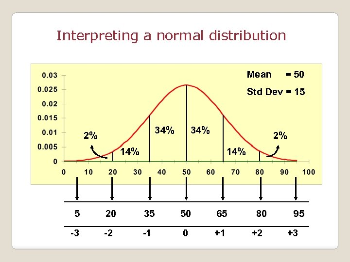 Interpreting a normal distribution Mean = 50 Std Dev = 15 34% 2% 14%