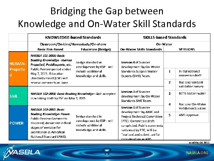 Bridging the Gap between Knowledge and On-Water Skill Standards NASBLA. ORG