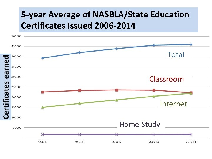 5 -year Average of NASBLA/State Education Certificates Issued 2006 -2014 Total Classroom Internet Home