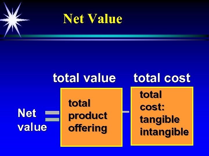 Net Value total value Net value total product offering total cost: tangible intangible