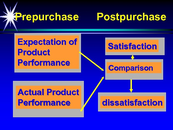 Prepurchase Expectation of Product Performance Actual Product Performance Postpurchase Satisfaction Comparison dissatisfaction