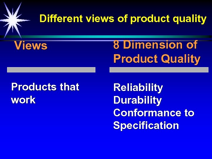 Different views of product quality Views 8 Dimension of Product Quality Products that work