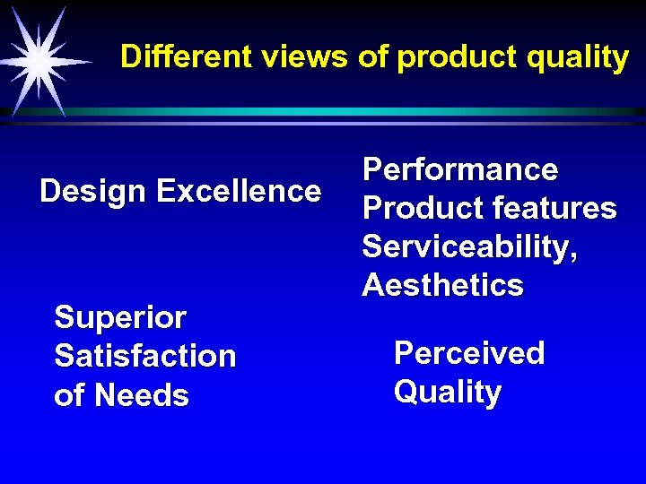 Different views of product quality Design Excellence Superior Satisfaction of Needs Performance Product features