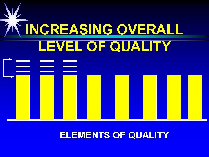INCREASING OVERALL LEVEL OF QUALITY ELEMENTS OF QUALITY