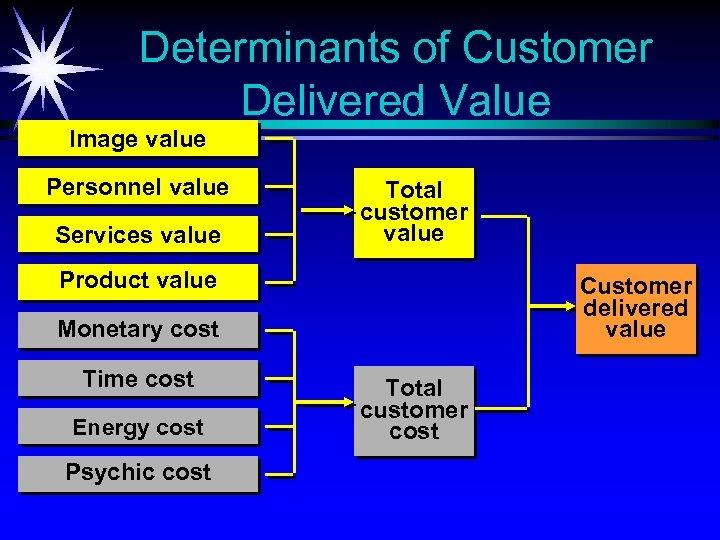 Determinants of Customer Delivered Value Image value Personnel value Services value Total customer value