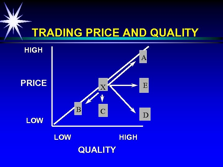 TRADING PRICE AND QUALITY HIGH A PRICE X B B E C D LOW