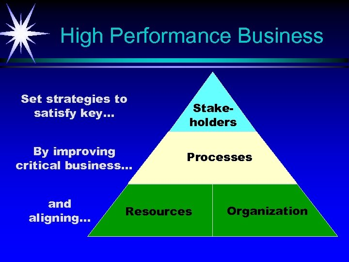 High Performance Business Set strategies to satisfy key. . . By improving critical business.