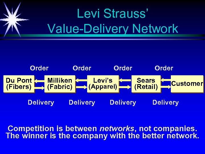 Levi Strauss' Value-Delivery Network Order Du Pont (Fibers) Order Milliken (Fabric) Delivery Order Levi's