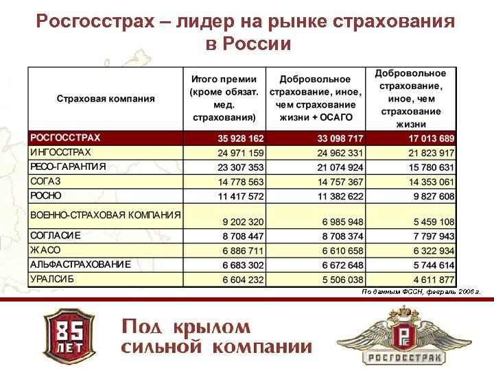 Росгосстрах – лидер на рынке страхования в России По данным ФССН, февраль 2006 г.