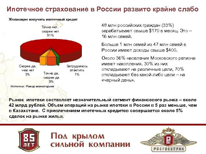 Ипотечное страхование в России развито крайне слабо Желающие получить ипотечный кредит 48 млн российских