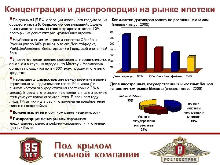 Концентрация и диспропорция на рынке ипотеки §По данным ЦБ РФ, операции ипотечного кредитования осуществляют
