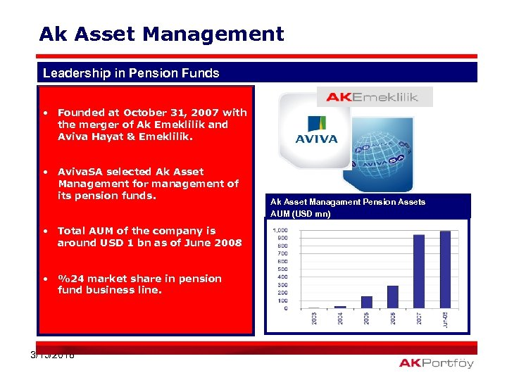 Ak Asset Management Leadership in Pension Funds • Founded at October 31, 2007 with