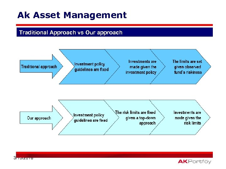 Ak Asset Management Traditional Approach vs Our approach 3/15/2018