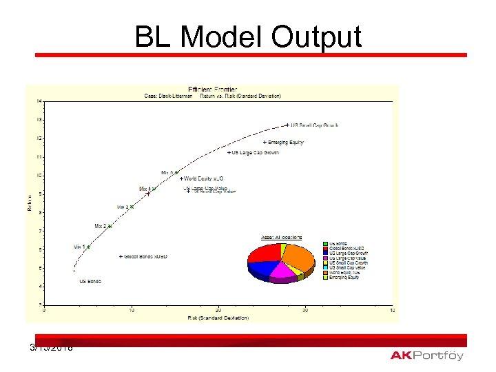 BL Model Output 3/15/2018