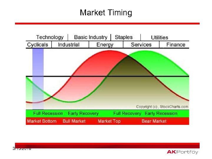 Market Timing 3/15/2018