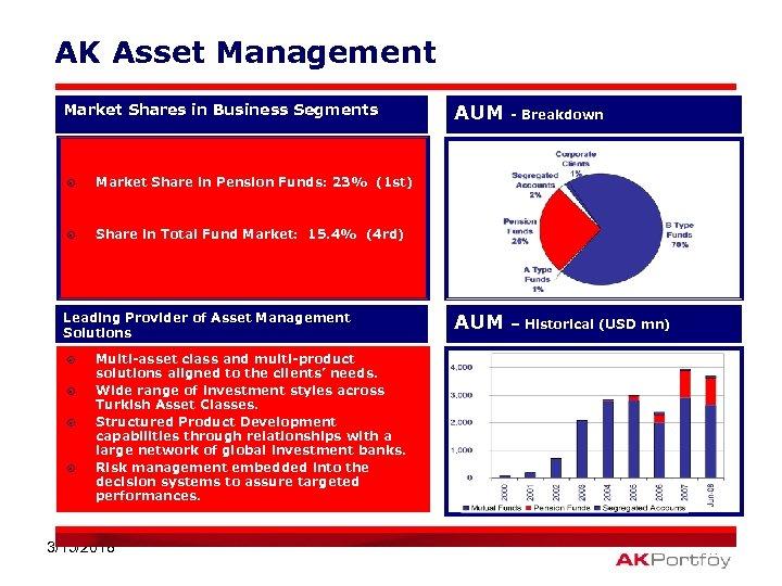 AK Asset Management Market Shares in Business Segments ¤ - Breakdown AUM – Historical