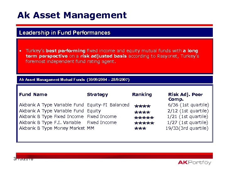 Ak Asset Management Leadership in Fund Performances • Turkey's best performing fixed income and
