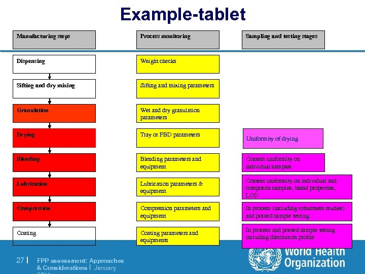 Example-tablet Manufacturing steps Process monitoring Dispensing Weight checks Sifting and dry mixing Sifting and