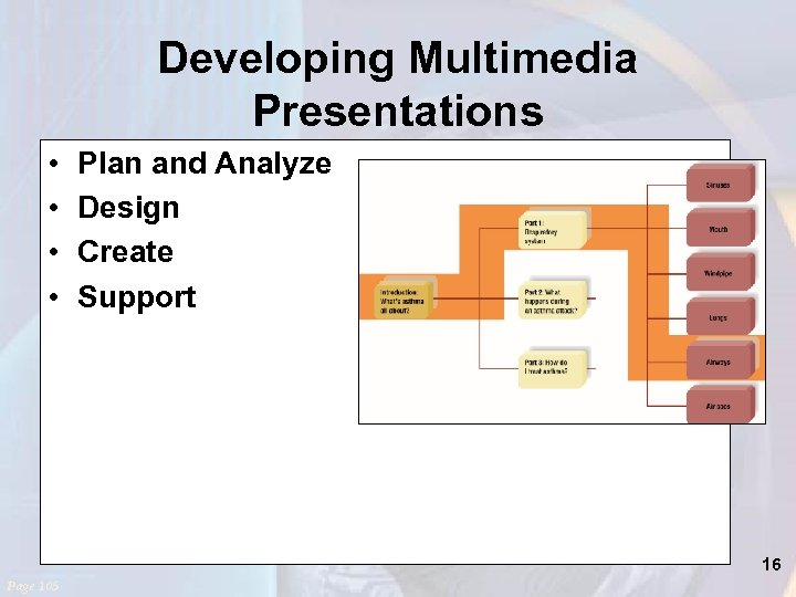 Developing Multimedia Presentations • • Plan and Analyze Design Create Support 16 Page 105