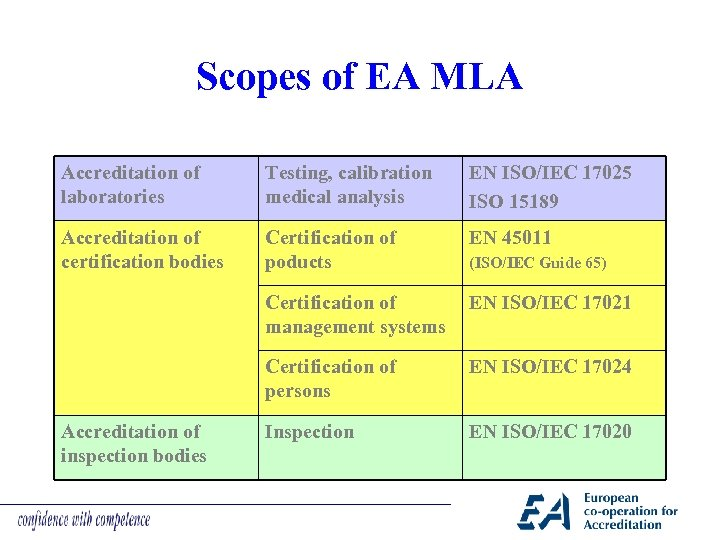Scopes of EA MLA Accreditation of laboratories Testing, calibration medical analysis EN ISO/IEC 17025