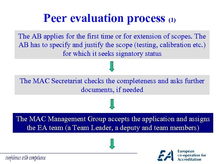 Peer evaluation process (1) The AB applies for the first time or for extension