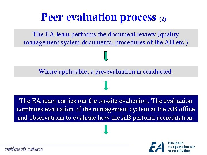Peer evaluation process (2) The EA team performs the document review (quality management system