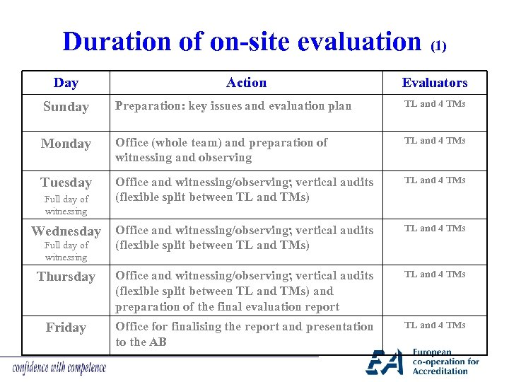 Duration of on-site evaluation (1) Day Action Evaluators Sunday Preparation: key issues and evaluation