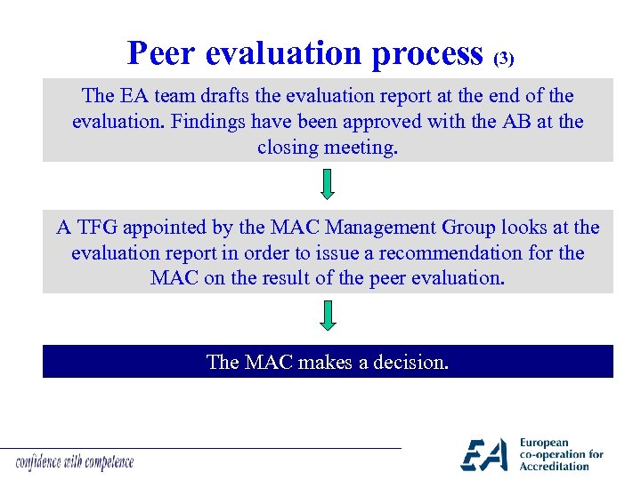 Peer evaluation process (3) The EA team drafts the evaluation report at the end
