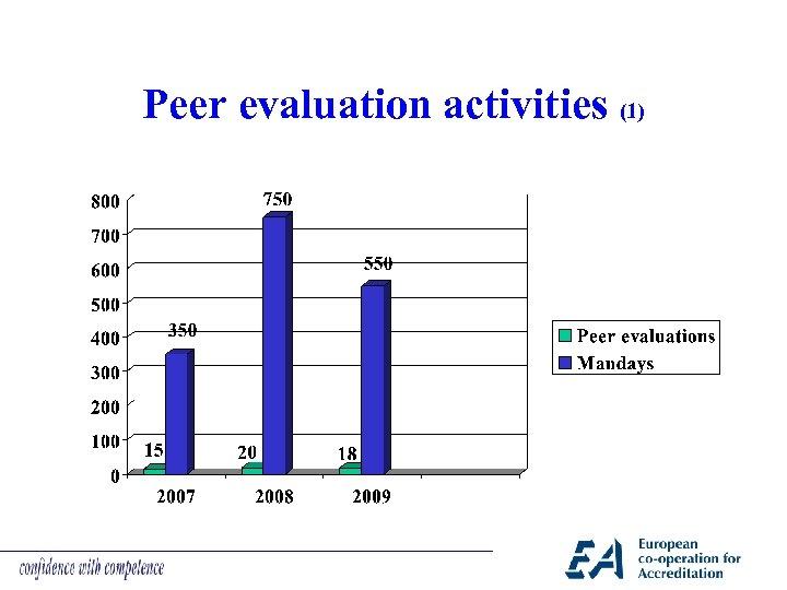 Peer evaluation activities (1)