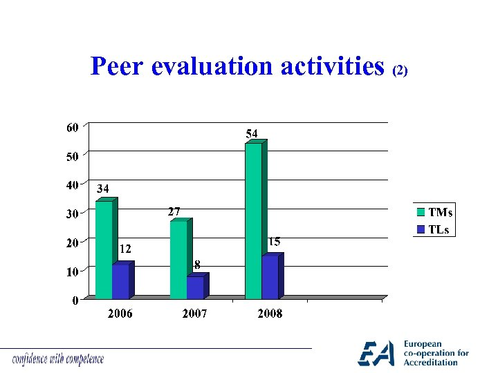 Peer evaluation activities (2)