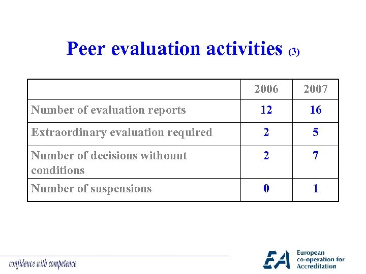 Peer evaluation activities (3) 2006 2007 Number of evaluation reports 12 16 Extraordinary evaluation