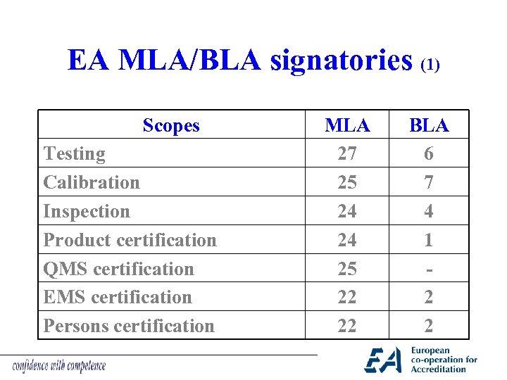 EA MLA/BLA signatories (1) Scopes Testing Calibration Inspection Product certification QMS certification EMS certification