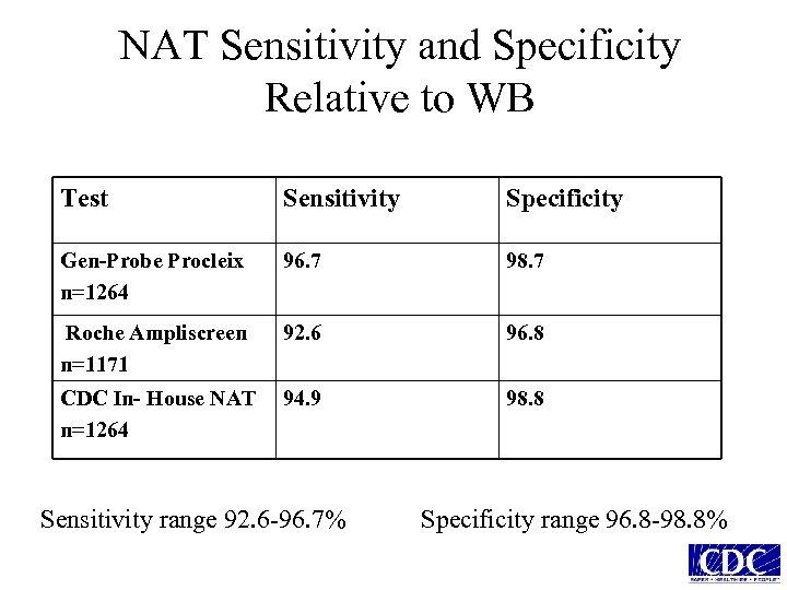 NAT Sensitivity and Specificity Relative to WB Test Sensitivity Specificity Gen-Probe Procleix n=1264 96.