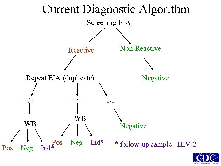 Current Diagnostic Algorithm Screening EIA Non-Reactive Repeat EIA (duplicate) +/- +/+ Pos Neg -/-