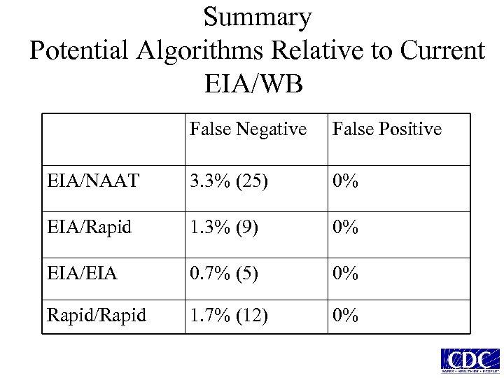 Summary Potential Algorithms Relative to Current EIA/WB False Negative False Positive EIA/NAAT 3. 3%