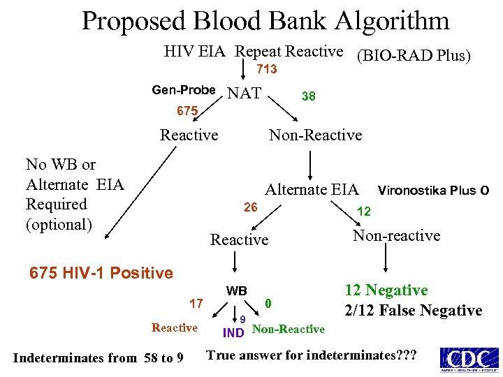 Proposed Blood Bank Algorithm HIV EIA Repeat Reactive (BIO-RAD Plus) 713 Gen-Probe NAT 38